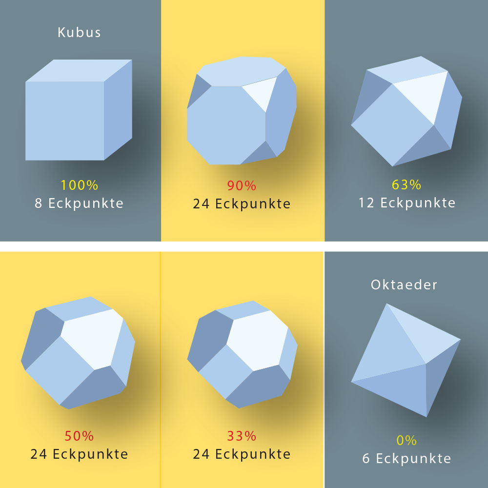 Illustration diamond grain shapes and corners