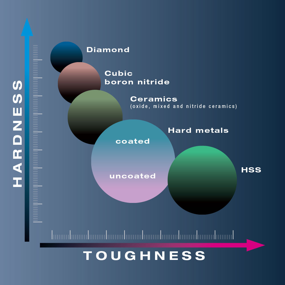 Illustration diamond in hardness comparison